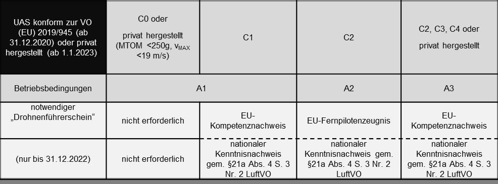 UAS konform zur VO (EU) 2019/945 (ab 31.12.2020) oder privat hergestellt (ab 1.1.2023)